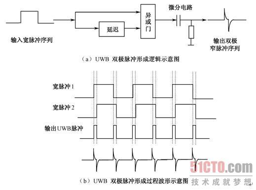 2 uwb直流脉冲的双极性化改进方法    图3-12  数模电路产生uwb双极脉