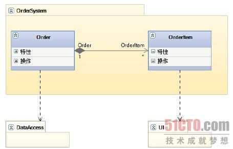 """图15-55 """"ordersystem""""封装以及其依赖性"""