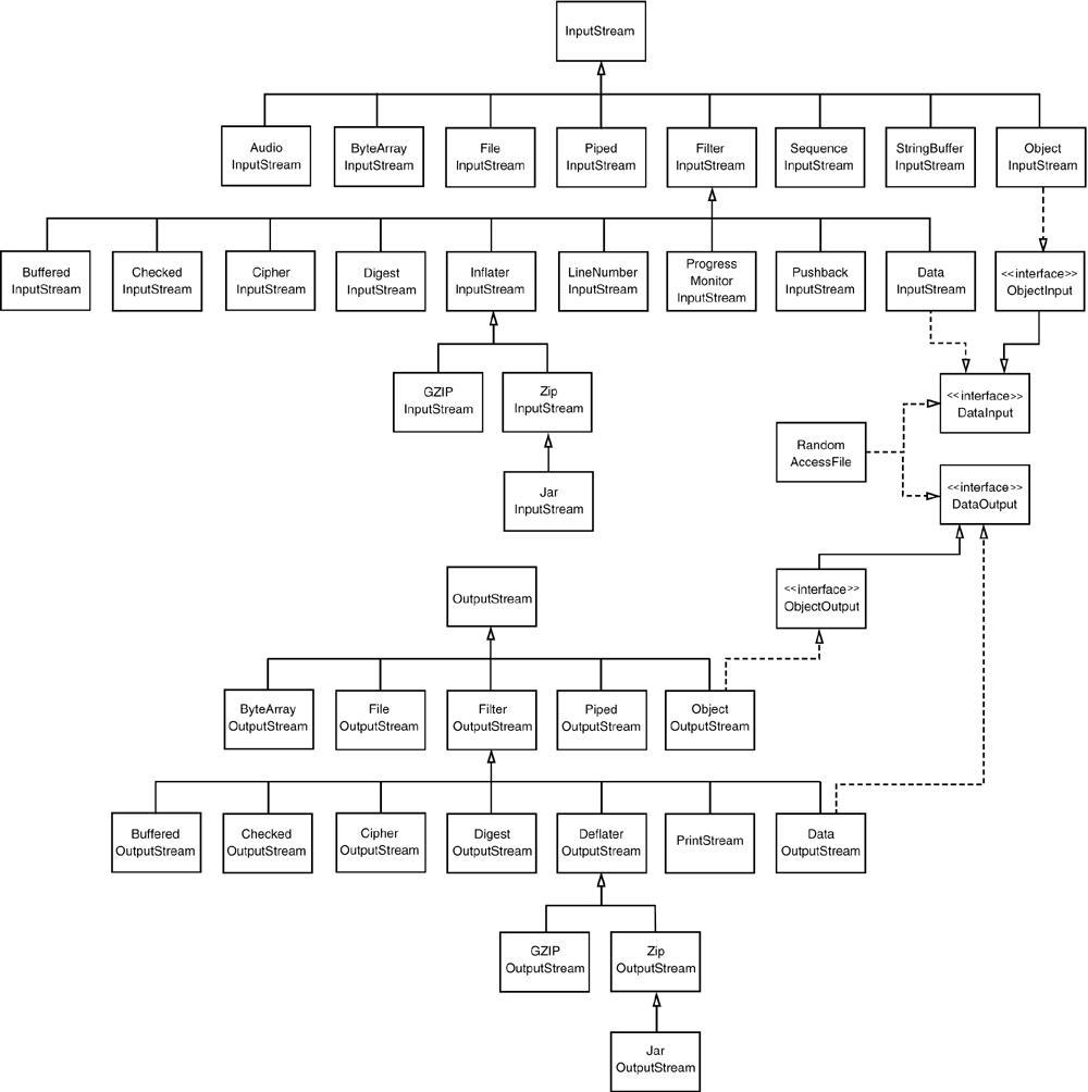 io内部电路图