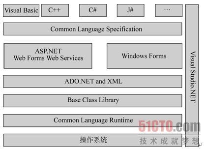 1.2.2 .net框架体系结构