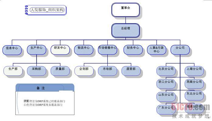 2.3 服装erp项目结束后如何配置支持小组(1)