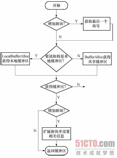 图3-20  readbuffer_common函数的流程图图片