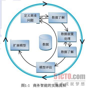 2.4 商务智能的实施流程