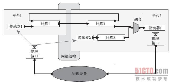 例1.5:对于1.2节的四旋翼飞行器问题,可以从构建模型开始,将人发出的纵向或横向移动命令转换成四个马达产生推力的命令。模型将显示如果四个旋翼上的推力不相同,则飞行器发生倾斜和横向移动。 这种模型可能采用第2章介绍的那些方法,建立微分方程来描述飞行器的动力系统。然后采用第3章介绍的方法来构建状态机,对起飞、降落、悬停和侧飞等操作模式进行建模。接着采用第4章中的方法将两种模型进行融合,建立系统的混合系统模型以研究操作模式之间的转换。第5章和第6章的方法将提供多飞行器模型、飞行器与其所处环境之间的相互作用模型