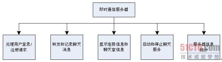 4.1 类库项目结构