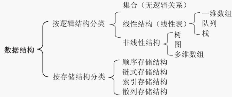 常用数据结构:线性结构
