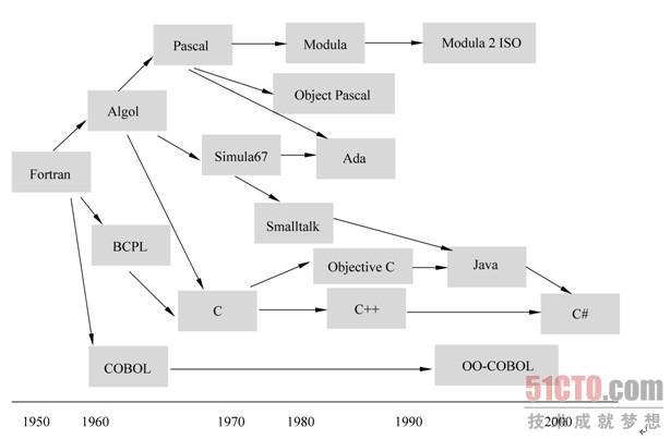集成开发环境也是一个程序,它是一个用于开发的程序。图1.3显示的集成开发环境就是一个标准的Windows应用程序,有点像我们经常使用的Office Word。 一个集成开发环境基本都是以窗口的形式展现在我们面前的,如图1.3所示。在这个窗口中一般会包含三个部分:菜单栏、工具栏和子窗口。图1.