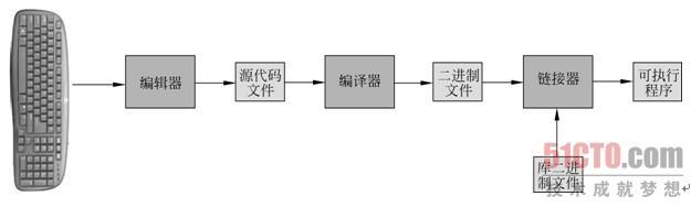 编译器先对源文件中的内容进行