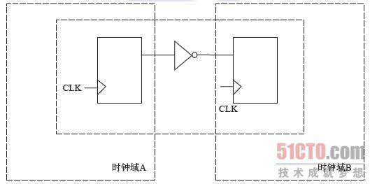 同步电路概念的提出,使我们可以对数字电路设计进行简化。只要共享同一时钟域的寄存器,我们都可以认为它是同一类寄存器。在一个电路设计里面,会使用到大量的寄存器,要做到对大量的寄存器进行有效管理,就要考察它们的同一属性:同一个时钟源。正如给你一大把长短不齐的筷子,你如何进行有效管理?最简单的方法是握在手中,在桌子等平面上一放,就可以毫不费力地把所有的筷子的一端对齐,于是轻松地找出最长的那根筷子。寄存器就是你握在手中长短不齐的筷子,你需要迅速找到最长的那根,这根最长的筷子才是你需要关注的焦点。