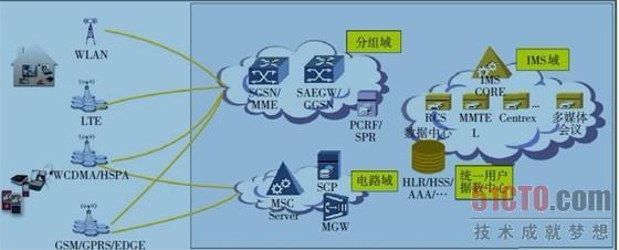 ip化使网络结构更为简单,提高了网络资源利用率,ip化改造后pool的实施