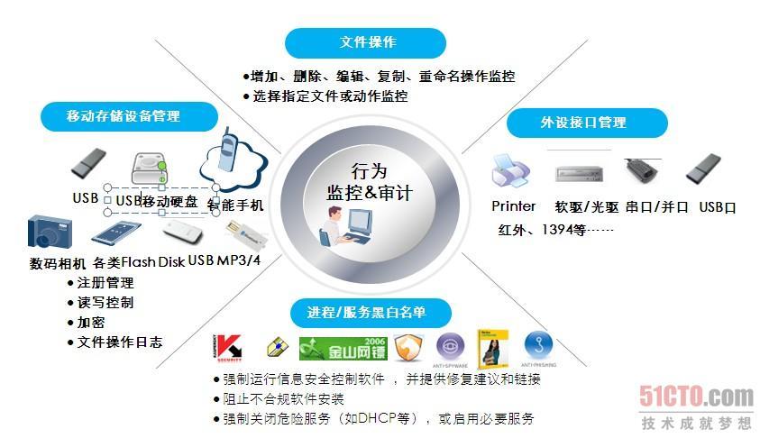 变革传统it架构 桌面云保障信息安全(6)图片