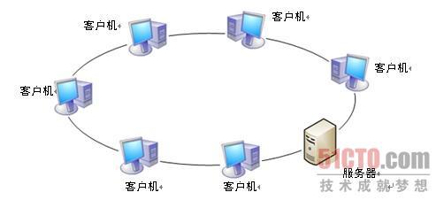2.3 环形拓扑结构