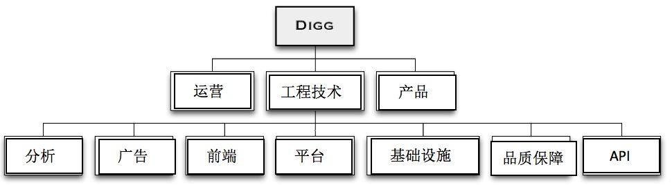 digg组织架构