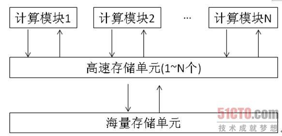 如果将上图中每一个计算模块理解为一个计算内核,那么高速存储单元则