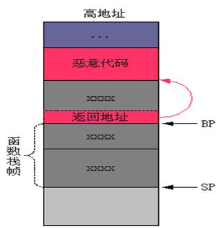 Info:本篇主要是为了验证本地缓冲区溢出,这是理解缓冲区溢