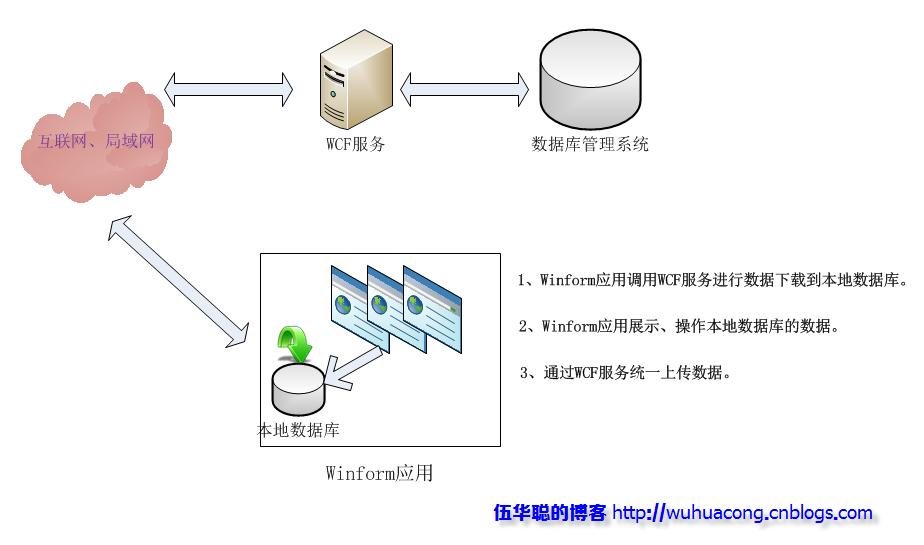 1、传统Winform开发框架 我这里指的传统Winform开发框架,就是利用数据库中间件,直接访问数据库的一种应用框架,根据数据库管理系统部署的位置的不同,可能分为单机版(如Access数据库、Sqlite数据库等),局域网网络版(如SqlServer、Oracle等数据库),局域网网络版,一般需要的是把数据库部署在局域网另外一个电脑上,这样应用和数据库分开,也有利于性能的提高和数据的分享。 这种开发模式,在dotnet里面,就是利用基于ado.
