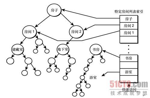 读书频道 操作系统 windows 树结构(2)  &nbsp