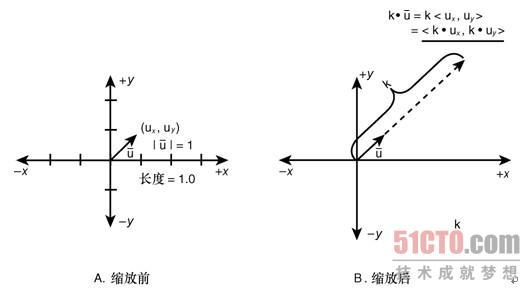 加法电路波形图