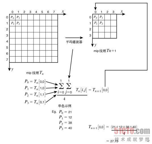 --> 12.7.2 创建mip纹理链(1) 我们要做的是,根据原始纹理T0创建一系列的纹理(通常使用平均滤波):T1、T2Tn,其中每个纹理的大小都是前一个纹理的1/4,即长度和宽度减半,如图12.40所示。 要根据前一个mip纹理计算当前纹理中纹素的值,可以使用平均滤波器,即在RGB空间中,计算纹素(x,y)、(x+1,y)、(x+1,y+1)和(x,y+1)的平均值,然后将结果写入到当前纹理中,如图12.