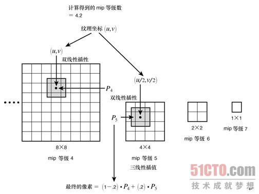 7.4 三线性滤波