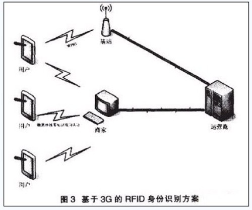 基于3g的rfid身份识别认证系统安全研究