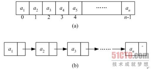 2.1 什么是数据结构