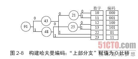 二次电路图编码规则